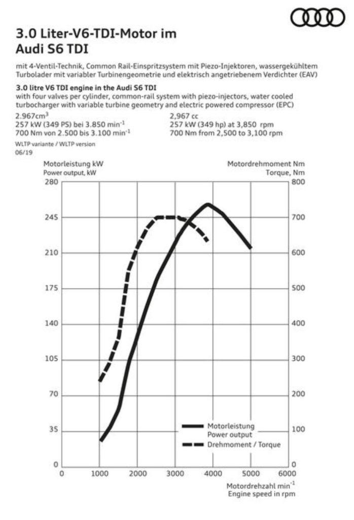 Leistungsdiagramm mit Drehmomentkurve Audi S6/ S7 mit 349 PS